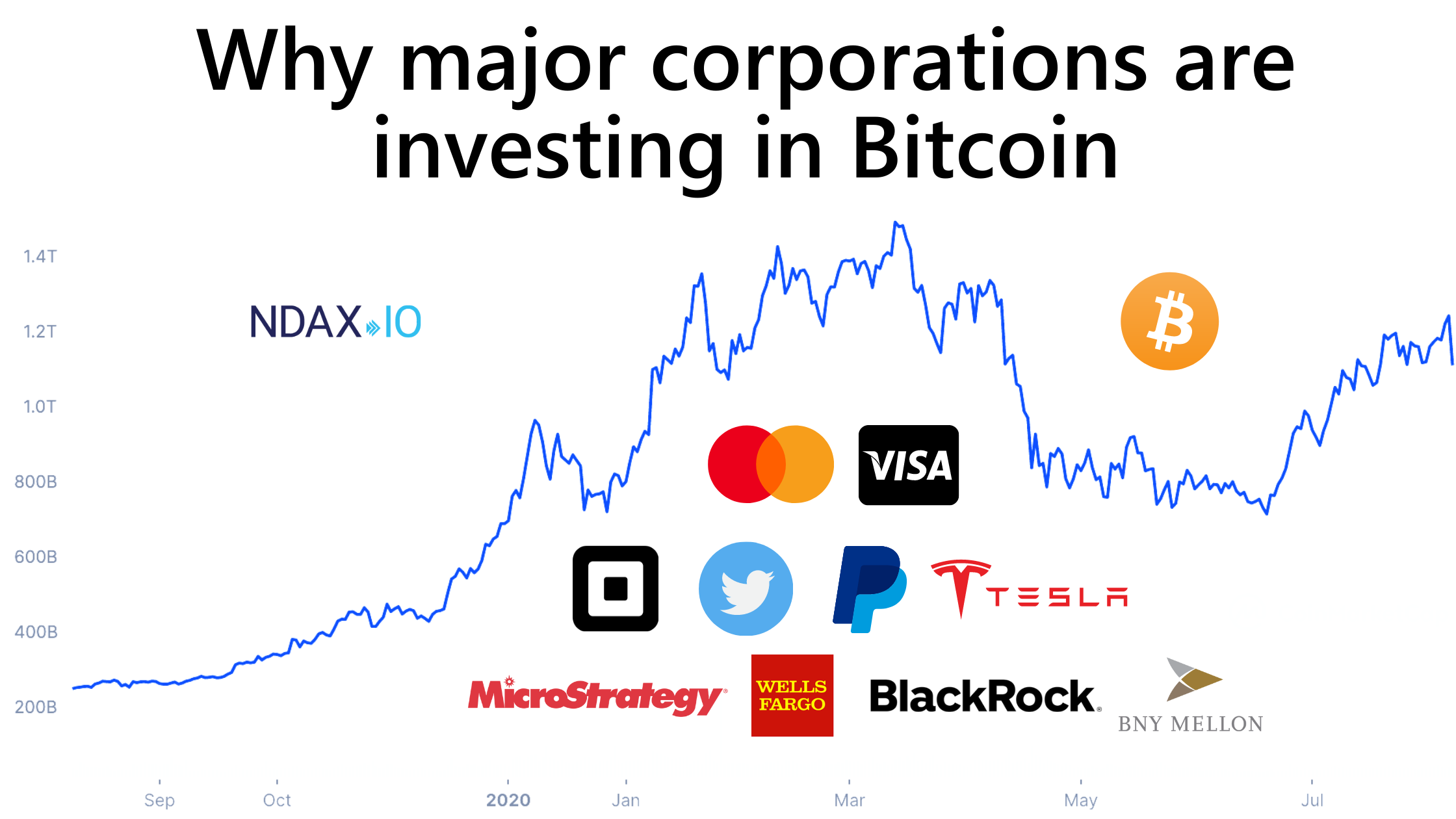 Why Major Corporations are Investing in Bitcoin